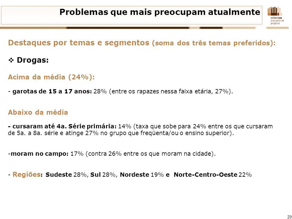 29 Problemas que mais preocupam atualmente Destaques por temas e segmentos (soma dos três temas preferidos): Drogas: Acima da média (24%): - garotas d