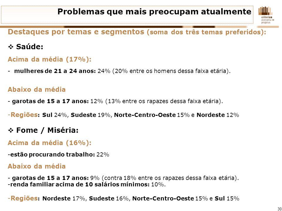 30 Problemas que mais preocupam atualmente Destaques por temas e segmentos (soma dos três temas preferidos): Saúde: Acima da média (17%): - mulheres d