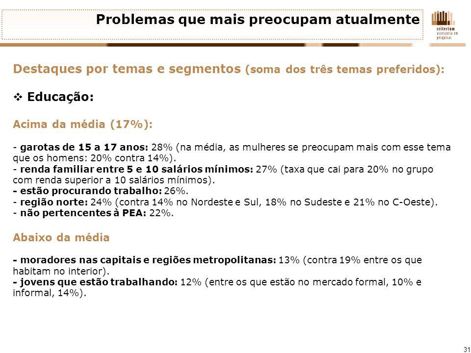 31 Problemas que mais preocupam atualmente Destaques por temas e segmentos (soma dos três temas preferidos): Educação: Acima da média (17%): - garotas
