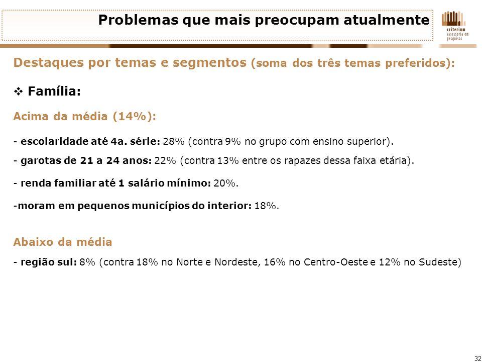 32 Problemas que mais preocupam atualmente Destaques por temas e segmentos (soma dos três temas preferidos): Família: Acima da média (14%): - escolari