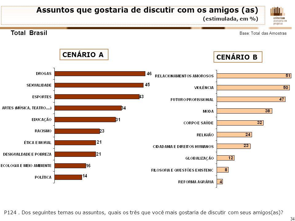 34 Assuntos que gostaria de discutir com os amigos (as) (estimulada, em %) Total Brasil P124. Dos seguintes temas ou assuntos, quais os três que você