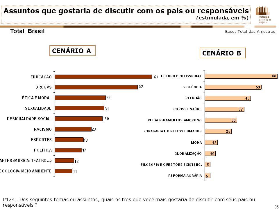 35 Assuntos que gostaria de discutir com os pais ou responsáveis (estimulada, em %) Total Brasil P124. Dos seguintes temas ou assuntos, quais os três