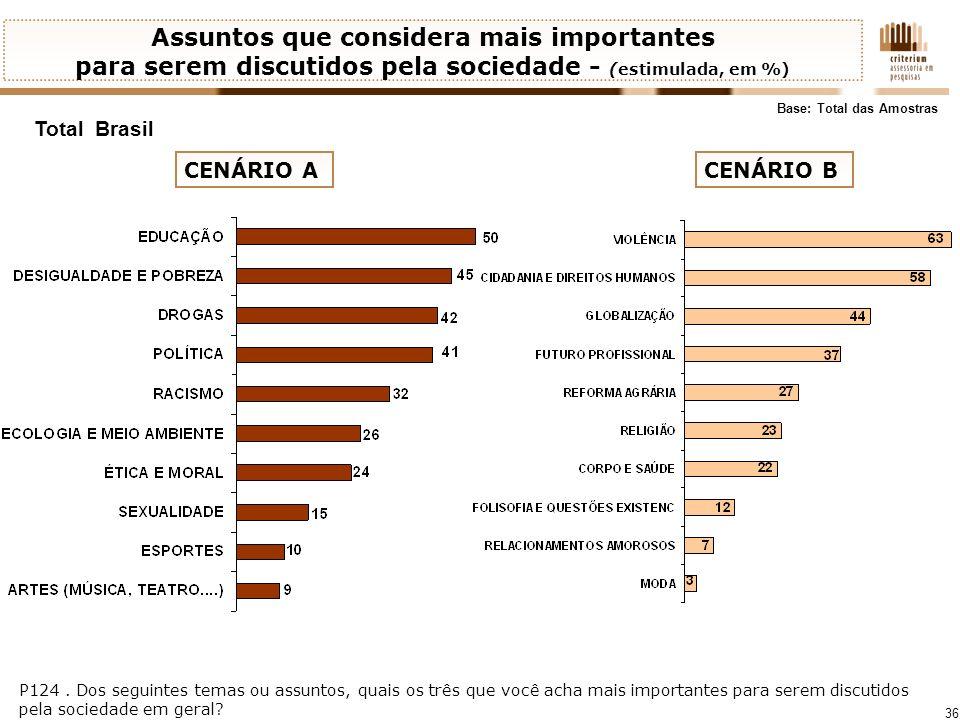 36 Total Brasil P124. Dos seguintes temas ou assuntos, quais os três que você acha mais importantes para serem discutidos pela sociedade em geral? Ass