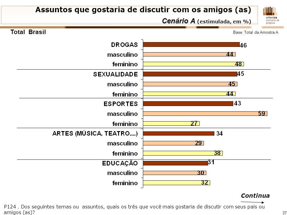 37 Assuntos que gostaria de discutir com os amigos (as) Cenário A Cenário A (estimulada, em %) Total Brasil P124. Dos seguintes temas ou assuntos, qua