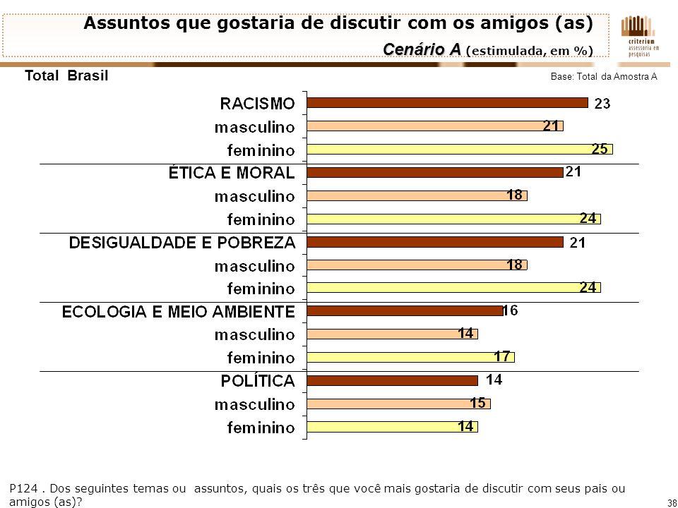38 Total Brasil Assuntos que gostaria de discutir com os amigos (as) Cenário A Cenário A (estimulada, em %) Base: Total da Amostra A P124. Dos seguint