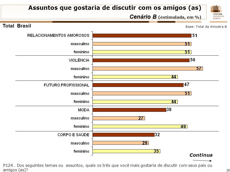 39 Total Brasil Continua Assuntos que gostaria de discutir com os amigos (as) Cenário B Cenário B (estimulada, em %) P124. Dos seguintes temas ou assu