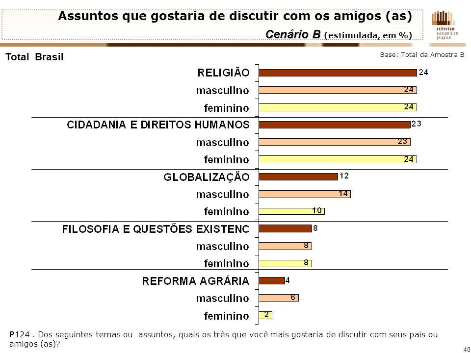 40 Total Brasil P 124. Dos seguintes temas ou assuntos, quais os três que você mais gostaria de discutir com seus pais ou amigos (as)? Assuntos que go
