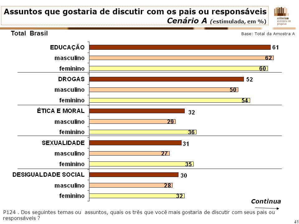 41 Assuntos que gostaria de discutir com os pais ou responsáveis Cenário A (estimulada, em %) Continua Total Brasil P124. Dos seguintes temas ou assun