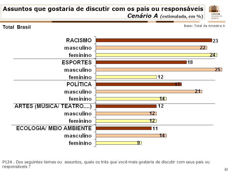 42 Total Brasil Assuntos que gostaria de discutir com os pais ou responsáveis Cenário A (estimulada, em %) P124. Dos seguintes temas ou assuntos, quai
