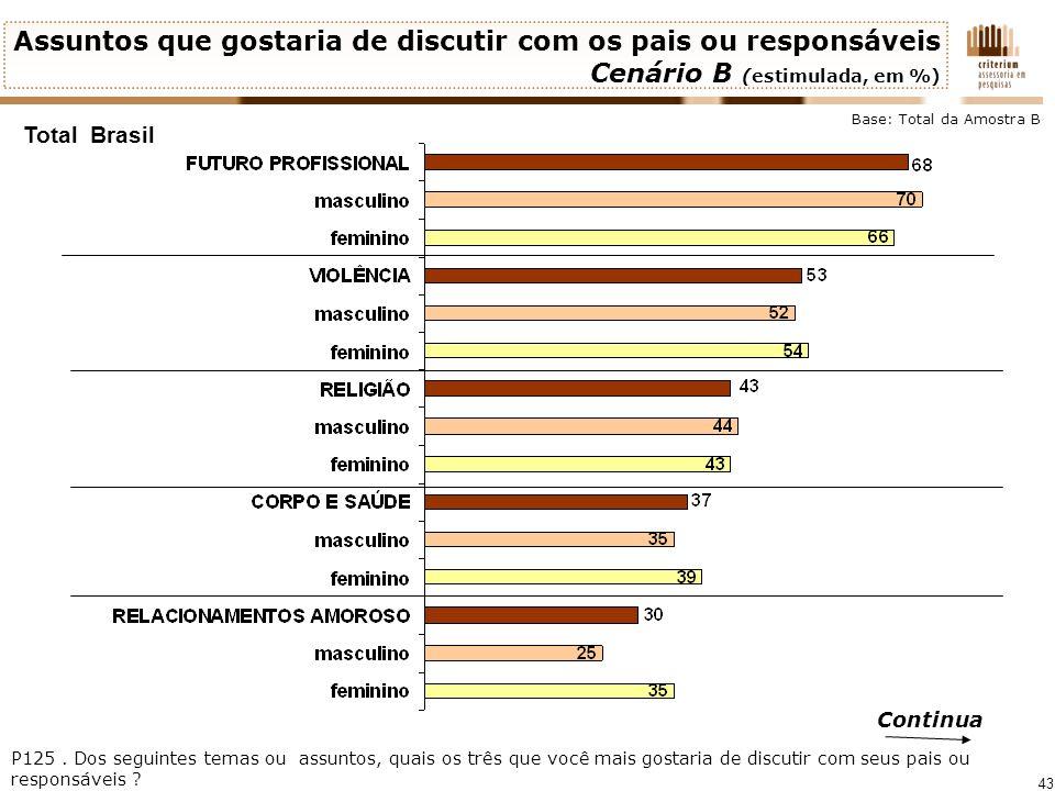43 Total Brasil Continua P125. Dos seguintes temas ou assuntos, quais os três que você mais gostaria de discutir com seus pais ou responsáveis ? Base: