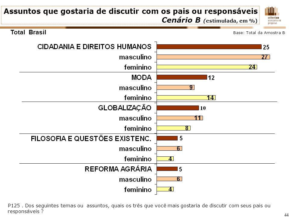 44 Total Brasil P125. Dos seguintes temas ou assuntos, quais os três que você mais gostaria de discutir com seus pais ou responsáveis ? Assuntos que g