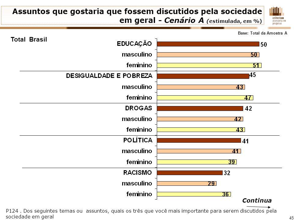 45 Total Brasil P124. Dos seguintes temas ou assuntos, quais os três que você mais importante para serem discutidos pela sociedade em geral Continua A