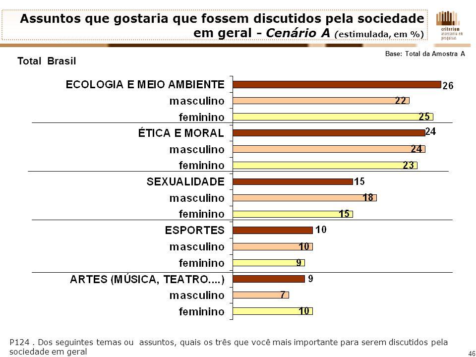 46 Total Brasil Assuntos que gostaria que fossem discutidos pela sociedade em geral - Cenário A (estimulada, em %) Base: Total da Amostra A P124. Dos