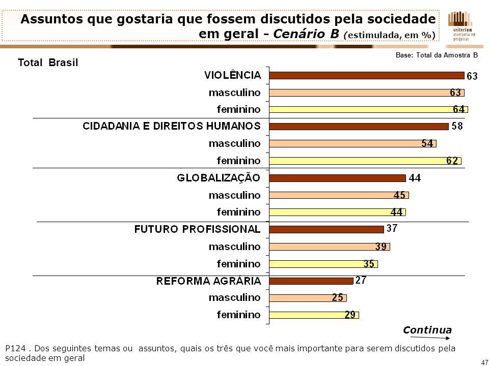 47 Continua Assuntos que gostaria que fossem discutidos pela sociedade em geral - Cenário B (estimulada, em %) Total Brasil Base: Total da Amostra B P