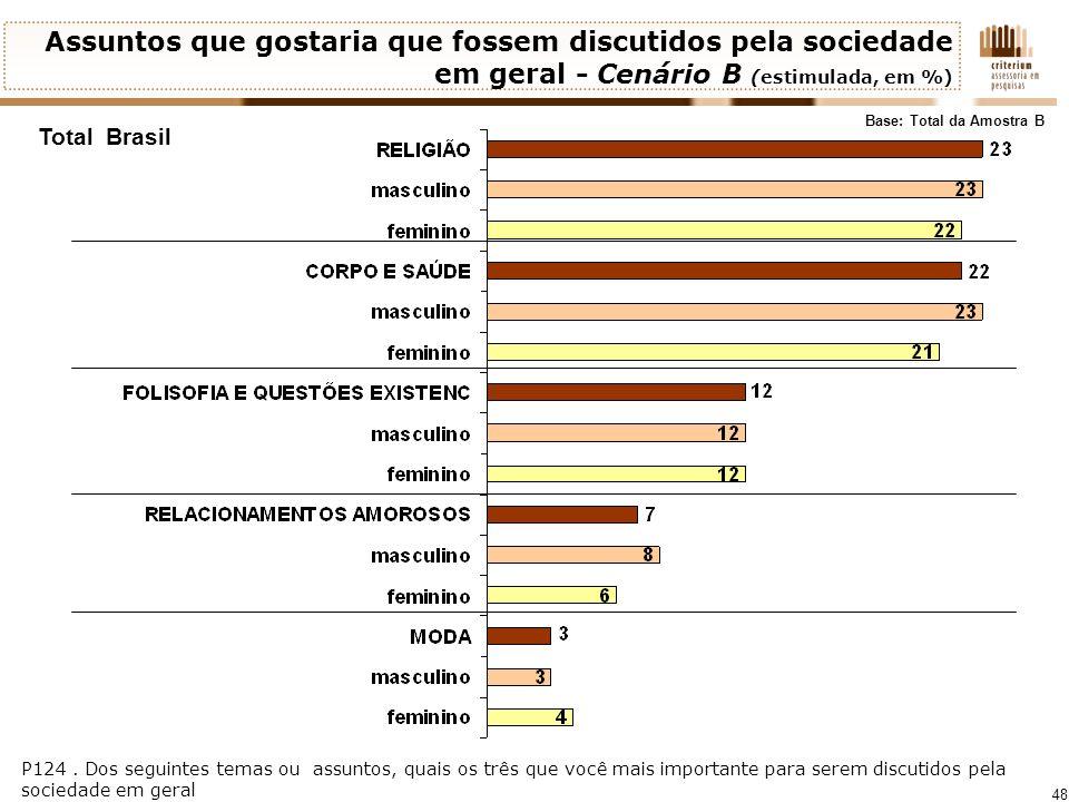 48 Assuntos que gostaria que fossem discutidos pela sociedade em geral - Cenário B (estimulada, em %) Total Brasil Base: Total da Amostra B P124. Dos