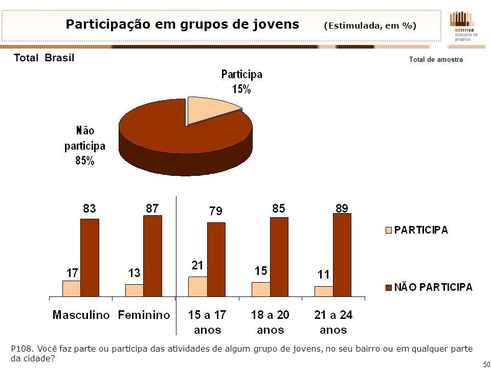 50 Participação em grupos de jovens (Estimulada, em %) Total de amostra Total Brasil P108. Você faz parte ou participa das atividades de algum grupo d