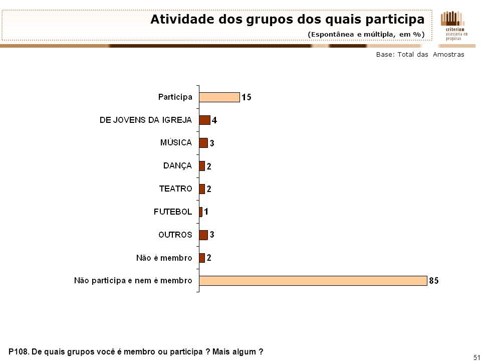 51 Atividade dos grupos dos quais participa (Espontânea e múltipla, em %) P108. De quais grupos você é membro ou participa ? Mais algum ? Base: Total