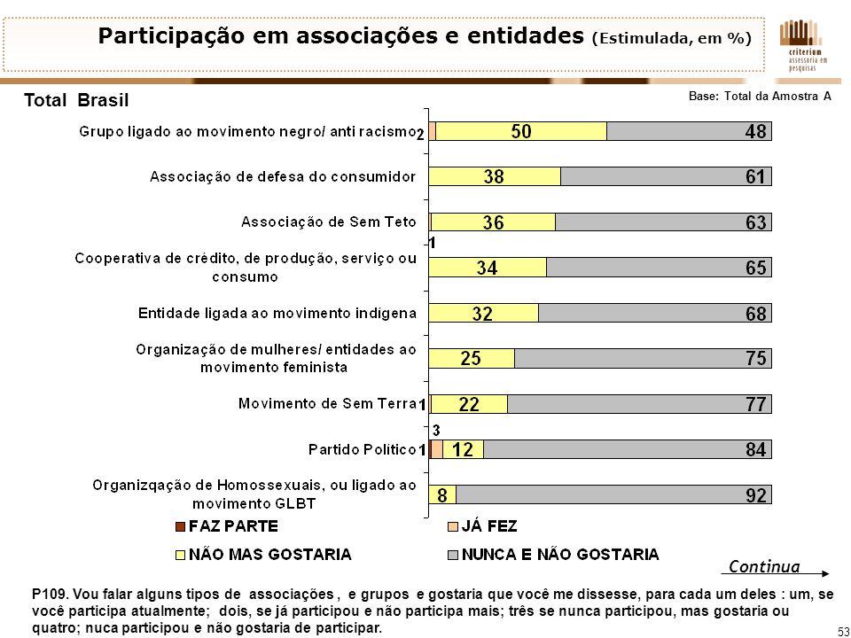 53 Total Brasil Participação em associações e entidades (Estimulada, em %) Base: Total da Amostra A Continua P109. Vou falar alguns tipos de associaçõ