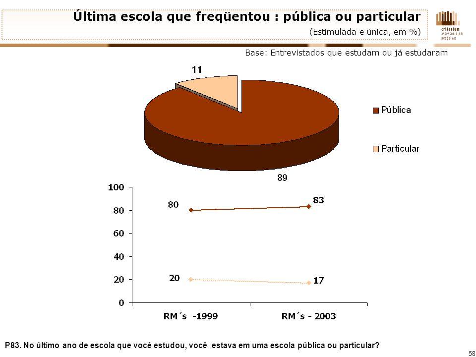 58 Última escola que freqüentou : pública ou particular (Estimulada e única, em %) P83. No último ano de escola que você estudou, você estava em uma e