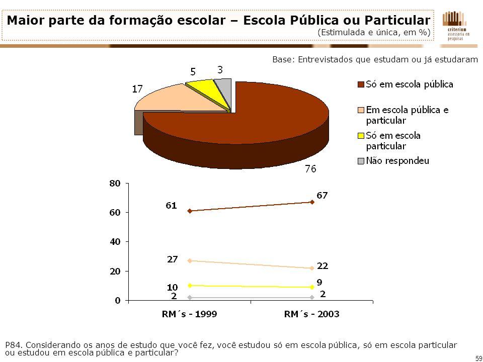 59 Maior parte da formação escolar – Escola Pública ou Particular (Estimulada e única, em %) P84. Considerando os anos de estudo que você fez, você es