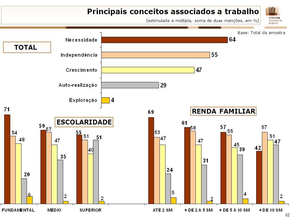 62 Principais conceitos associados a trabalho [estimulada e múltipla, soma de duas menções, em %] Base: Total da amostra TOTAL RENDA FAMILIAR ESCOLARI