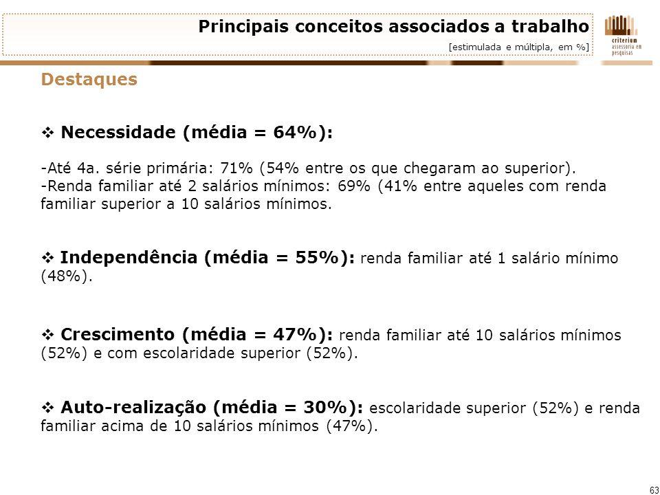 63 Principais conceitos associados a trabalho [estimulada e múltipla, em %] Destaques Necessidade (média = 64%): -Até 4a. série primária: 71% (54% ent