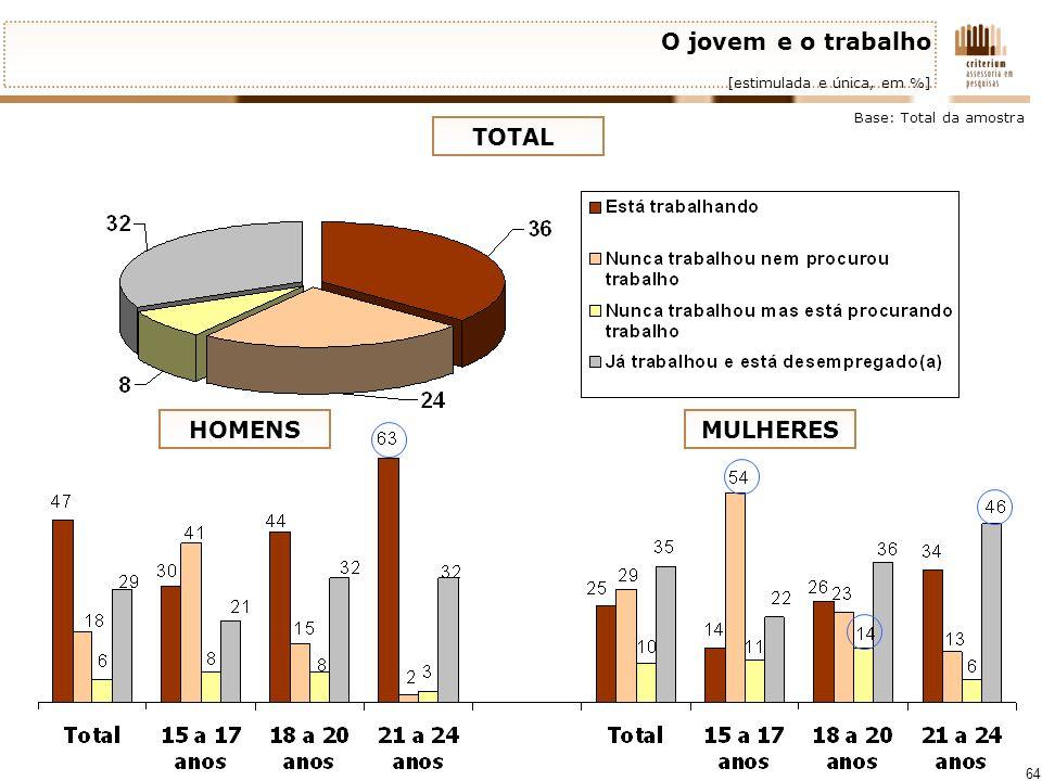 64 O jovem e o trabalho [estimulada e única, em %] Base: Total da amostra TOTAL HOMENSMULHERES