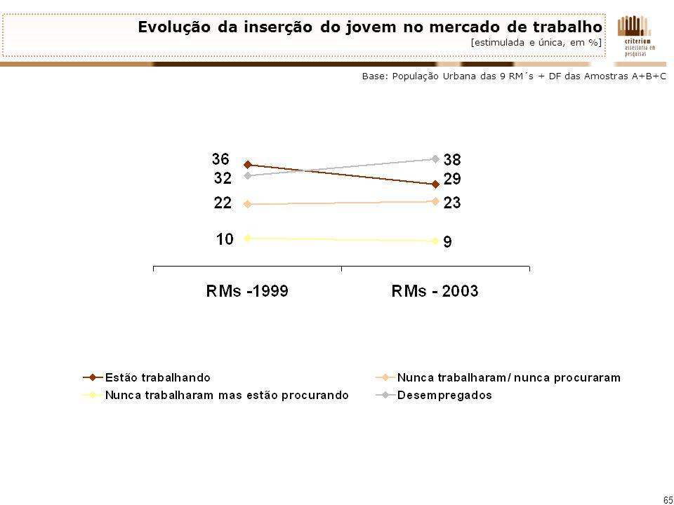 65 Evolução da inserção do jovem no mercado de trabalho [estimulada e única, em %] Base: População Urbana das 9 RM´s + DF das Amostras A+B+C