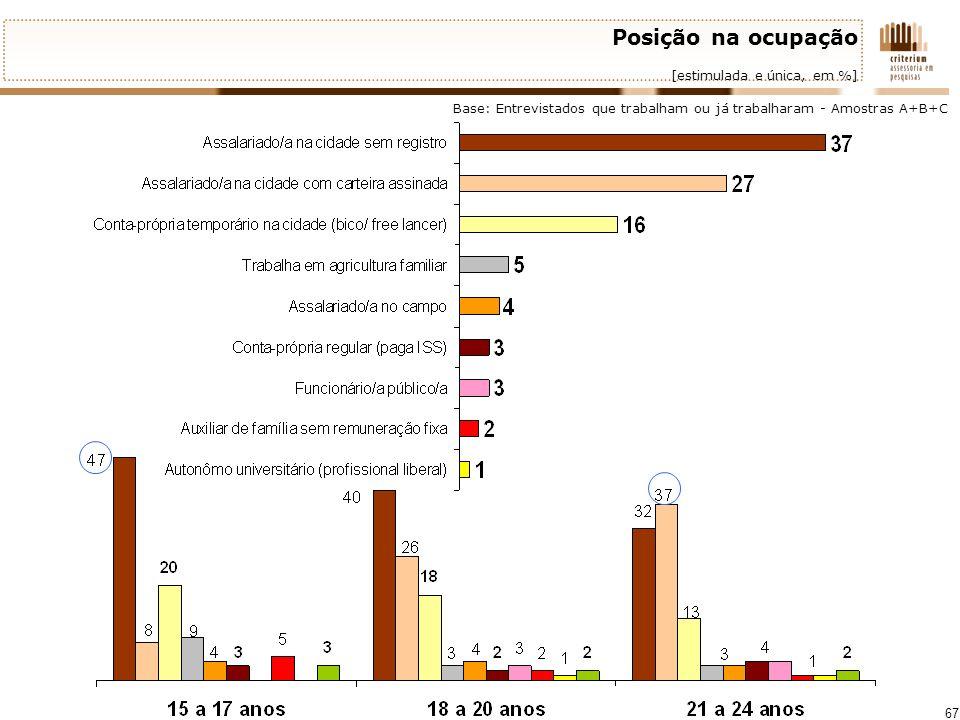 67 Posição na ocupação [estimulada e única, em %] Base: Entrevistados que trabalham ou já trabalharam - Amostras A+B+C