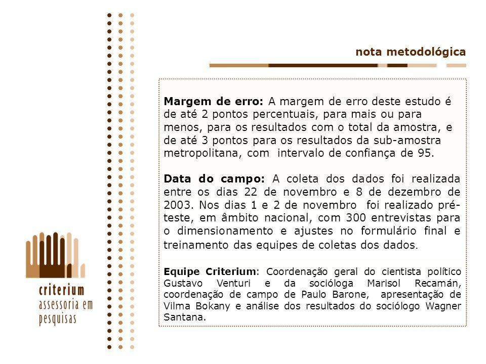 38 Total Brasil Assuntos que gostaria de discutir com os amigos (as) Cenário A Cenário A (estimulada, em %) Base: Total da Amostra A P124.