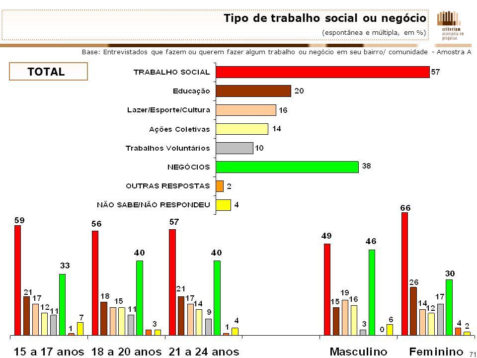 71 Tipo de trabalho social ou negócio (espontânea e múltipla, em %) Base: Entrevistados que fazem ou querem fazer algum trabalho ou negócio em seu bai