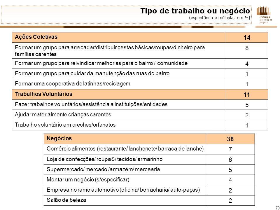 73 Tipo de trabalho ou negócio (espontânea e múltipla, em %] Ações Coletivas 14 Formar um grupo para arrecadar/distribuir cestas básicas/roupas/dinhei