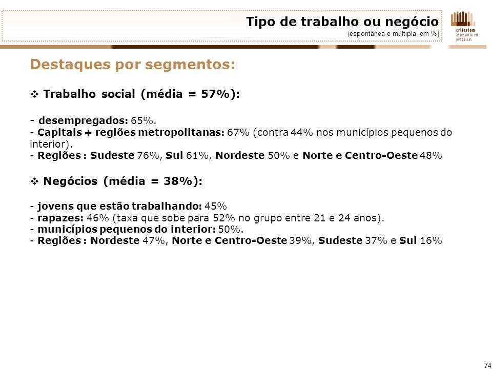 74 Tipo de trabalho ou negócio (espontânea e múltipla, em %] Destaques por segmentos: Trabalho social (média = 57%): - desempregados: 65%. - Capitais