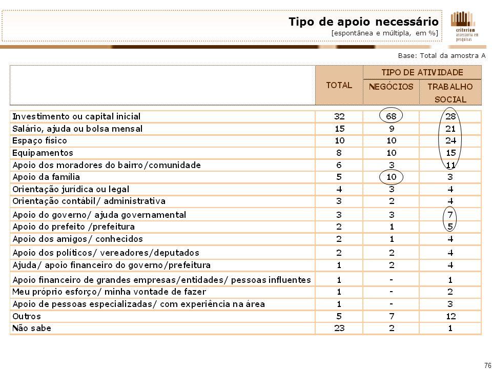 76 Tipo de apoio necessário [espontânea e múltipla, em %] Base: Total da amostra A