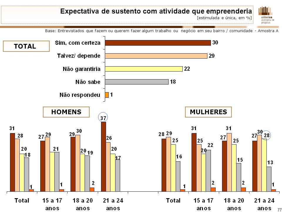 77 Expectativa de sustento com atividade que empreenderia [estimulada e única, em %] Base: Entrevistados que fazem ou querem fazer algum trabalho ou n