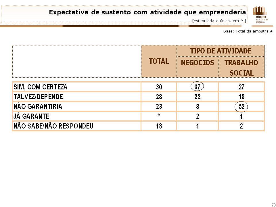 78 Expectativa de sustento com atividade que empreenderia [estimulada e única, em %] Base: Total da amostra A