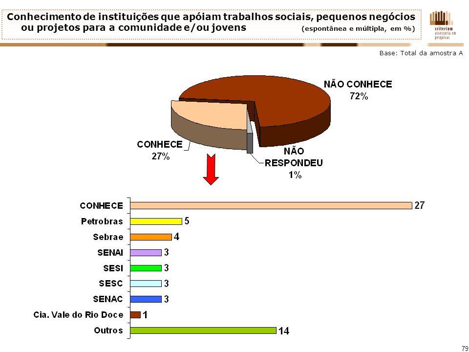 79 Conhecimento de instituições que apóiam trabalhos sociais, pequenos negócios ou projetos para a comunidade e/ou jovens (espontânea e múltipla, em %