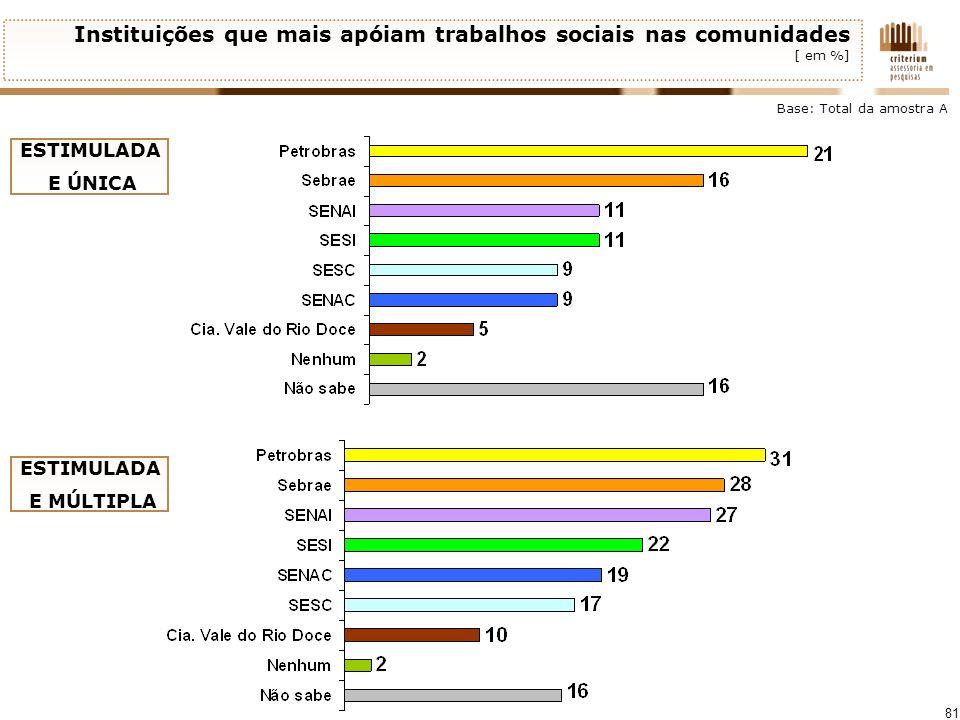81 Instituições que mais apóiam trabalhos sociais nas comunidades [ em %] Base: Total da amostra A ESTIMULADA E ÚNICA ESTIMULADA E MÚLTIPLA
