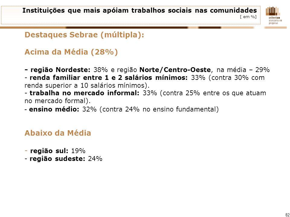 82 Instituições que mais apóiam trabalhos sociais nas comunidades [ em %] Destaques Sebrae (múltipla): Acima da Média (28%) - região Nordeste: 38% e r
