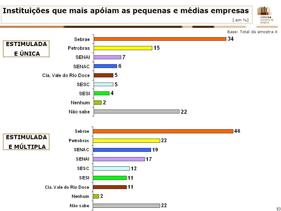 83 Instituições que mais apóiam as pequenas e médias empresas [ em %] Base: Total da amostra A ESTIMULADA E ÚNICA ESTIMULADA E MÚLTIPLA