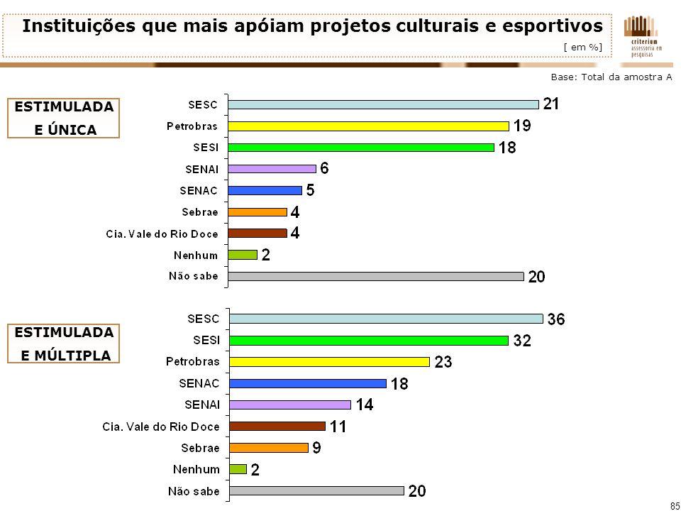 85 Instituições que mais apóiam projetos culturais e esportivos [ em %] Base: Total da amostra A ESTIMULADA E ÚNICA ESTIMULADA E MÚLTIPLA