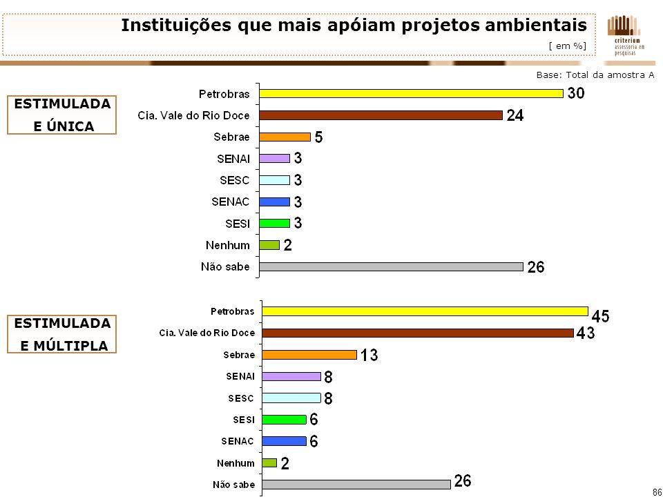 86 Instituições que mais apóiam projetos ambientais [ em %] Base: Total da amostra A ESTIMULADA E ÚNICA ESTIMULADA E MÚLTIPLA