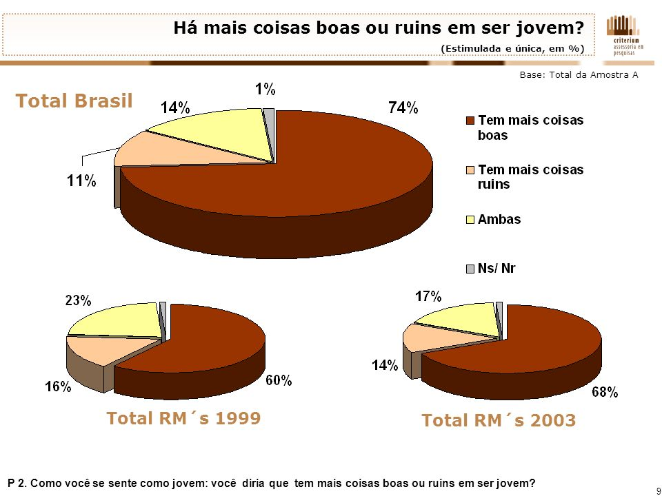 9 Há mais coisas boas ou ruins em ser jovem? (Estimulada e única, em %) Total Brasil Total RM´s 1999 Total RM´s 2003 P 2. Como você se sente como jove