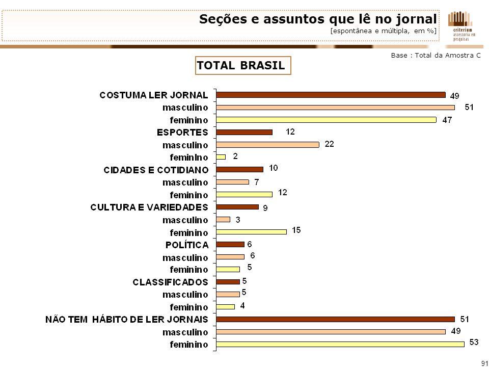 91 Seções e assuntos que lê no jornal [espontânea e múltipla, em %] Base : Total da Amostra C TOTAL BRASIL