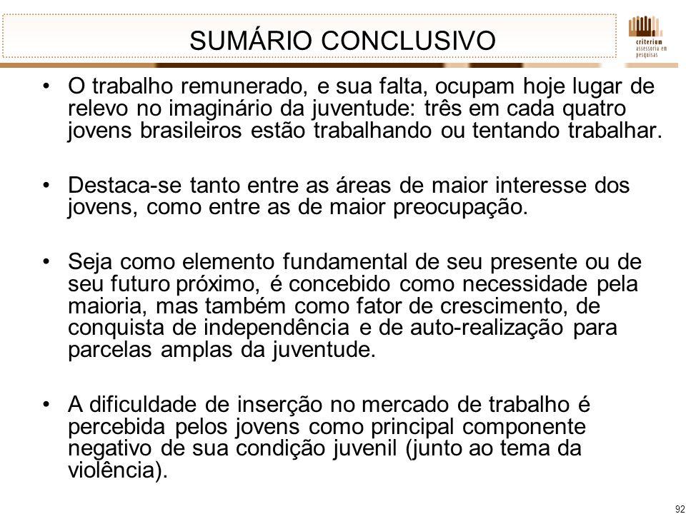 92 SUMÁRIO CONCLUSIVO O trabalho remunerado, e sua falta, ocupam hoje lugar de relevo no imaginário da juventude: três em cada quatro jovens brasileir