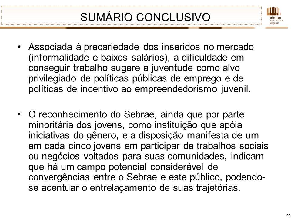 93 SUMÁRIO CONCLUSIVO Associada à precariedade dos inseridos no mercado (informalidade e baixos salários), a dificuldade em conseguir trabalho sugere