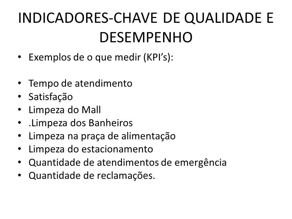 INDICADORES-CHAVE DE QUALIDADE E DESEMPENHO Exemplos de o que medir (KPIs): Tempo de atendimento Satisfação Limpeza do Mall.Limpeza dos Banheiros Limp