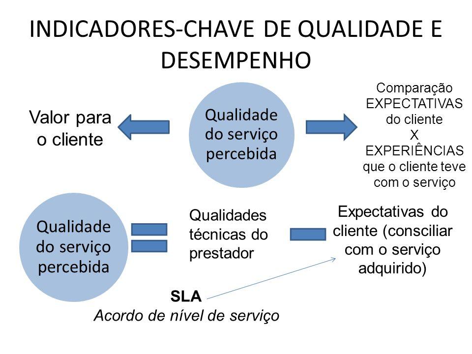 INDICADORES-CHAVE DE QUALIDADE E DESEMPENHO Valor para o cliente Comparação EXPECTATIVAS do cliente X EXPERIÊNCIAS que o cliente teve com o serviço Qu