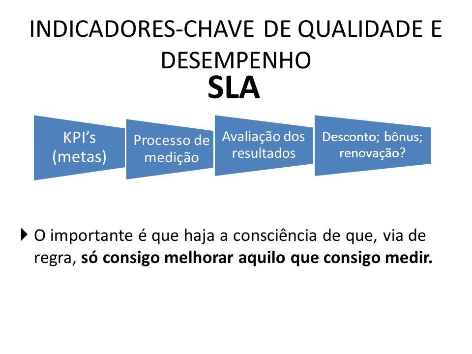 INDICADORES-CHAVE DE QUALIDADE E DESEMPENHO KPIs (metas) Processo de medição Avaliação dos resultados Desconto; bônus; renovação? SLA O importante é q