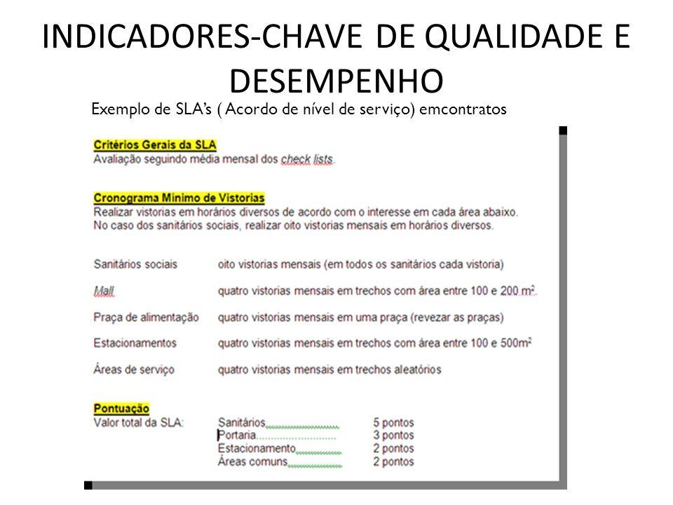 INDICADORES-CHAVE DE QUALIDADE E DESEMPENHO Exemplo de SLAs ( Acordo de nível de serviço) emcontratos